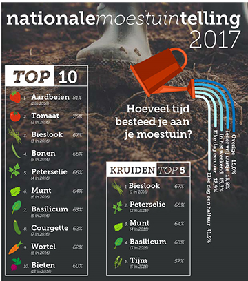 nationale moestuintelling 2017